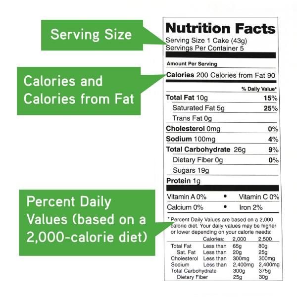 Get The Nutrition Facts
