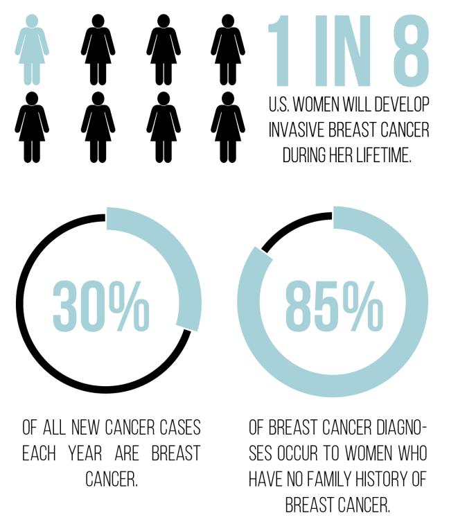 breastcancerawarness